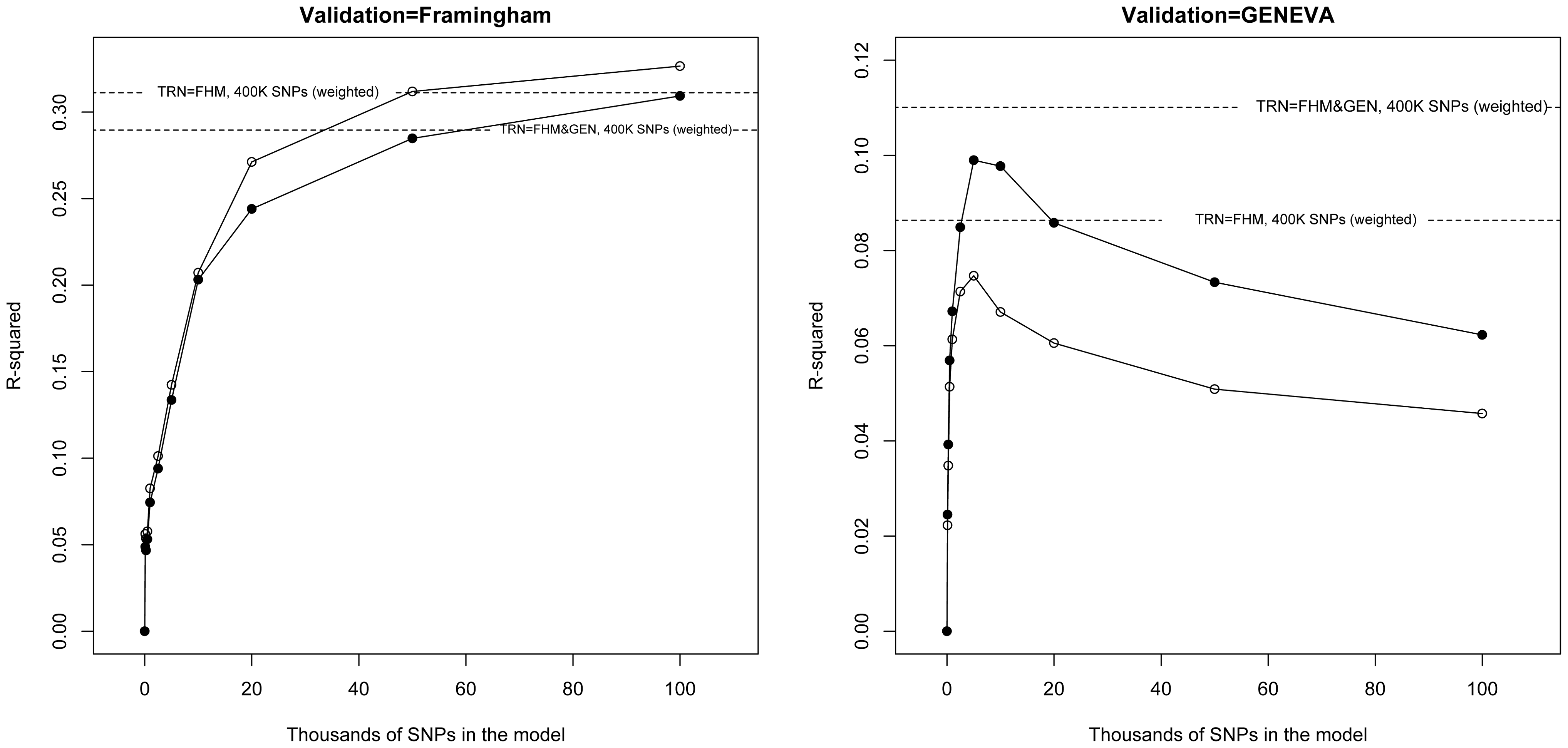 Prediction R<sup>2</sup> (vertical axis) versus thousands of markers (selected based on p-values from the GWAS of the GIANT consortium, <em class=&quot;ref&quot;>[5]</em>) included in the model (horizontal axis) by validation data set (FHM in the left panel, GEN in the right panel) and training data set (line with dots training with FHM and GEN combined, line with circles, training-testing within each study).