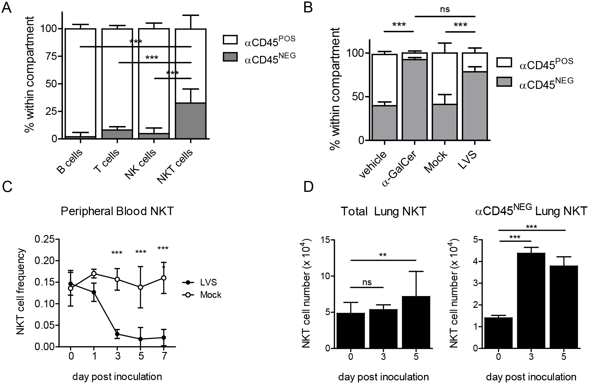 NKT cells are recruited to the lung interstitium in response to LVS infection.