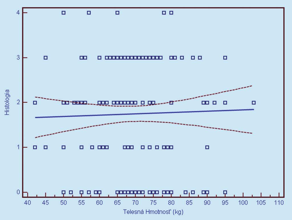 Závislosť histologického nálezu od telesnej hmotnosti (0 = negatívny, 1 = CIN 1, 2 = CIN 2, 3 = CIN 3, 4 = CIS/ ICA). Prerušované čiary predstavujú 95% interval spoľahlivosti (pravdepodobnosť) výskytu prechodu regresnej línie pre celú populáciu.