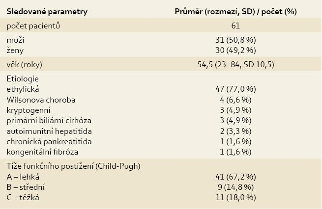 Popisné charakteristiky souboru pacientů.<br> Tab. 1. Descriptive characteristics of the group of patients.