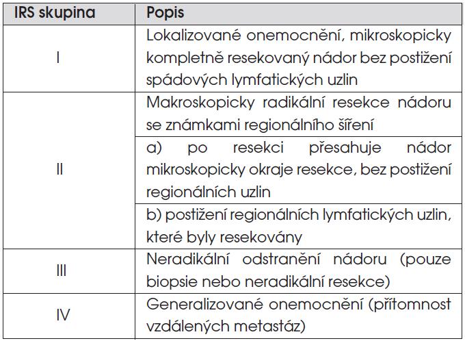 IRS (Intergroup Rhabdomyosarcoma Study) pooperační klasifikace sarkomů měkkých tkání.