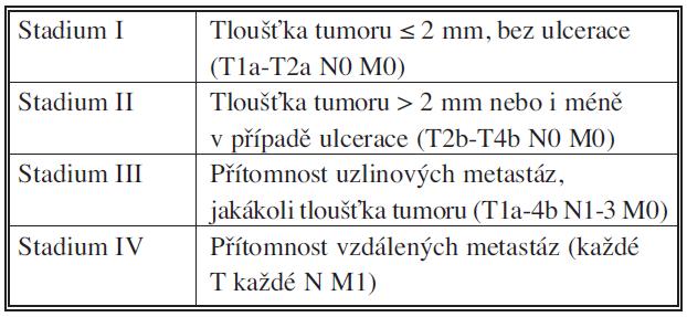 Stadia maligního melanomu podle AJCC (zjednodušeno) Tab. 1. Stage of malignant melanoma according AJCC
