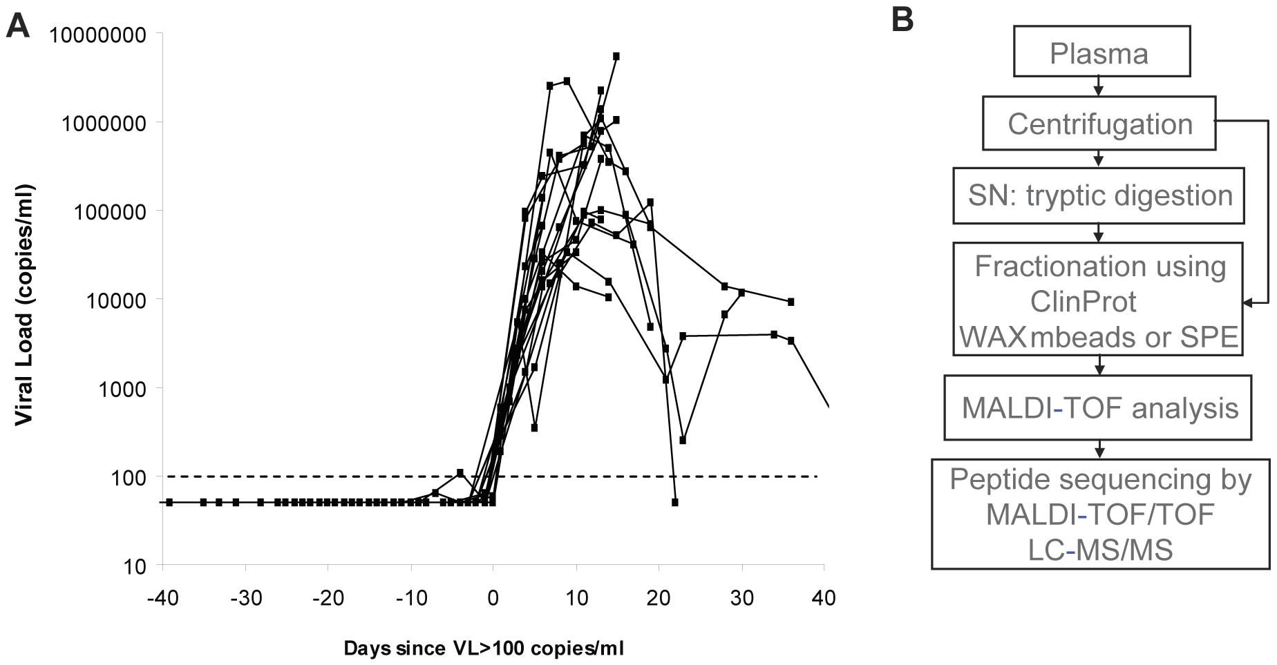 Characterization of plasma panels obtained from HIV-1-infected subjects.