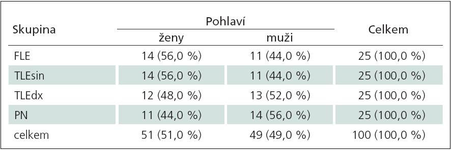 Charakteristika datového souboru stran rozložení pohlaví v jednotlivých skupinách.