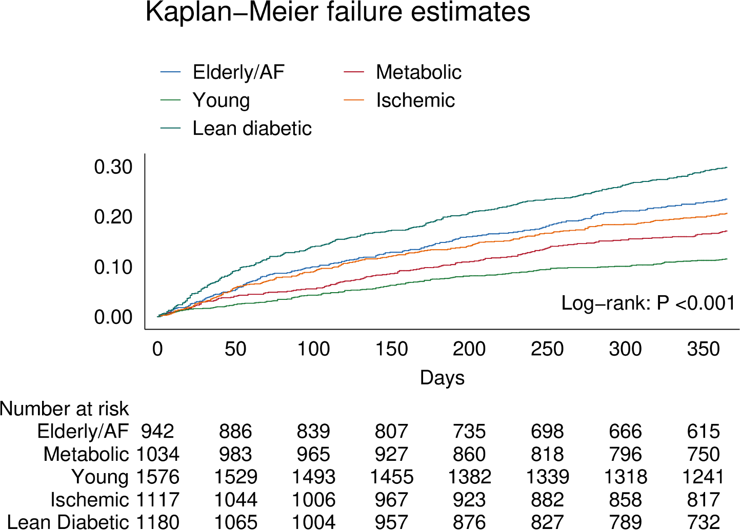 Kaplan–Meier curve showing differences for the primary combined outcome of all-cause mortality and HF-related hospitalization within 1 year across multimorbidity groups.