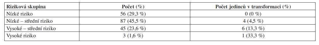Rozdělení souboru jedinců s MGUS (n = 191) podle stratifikačního systému dle Rajkumara a počet transformujících pacientů během 6 let (12).