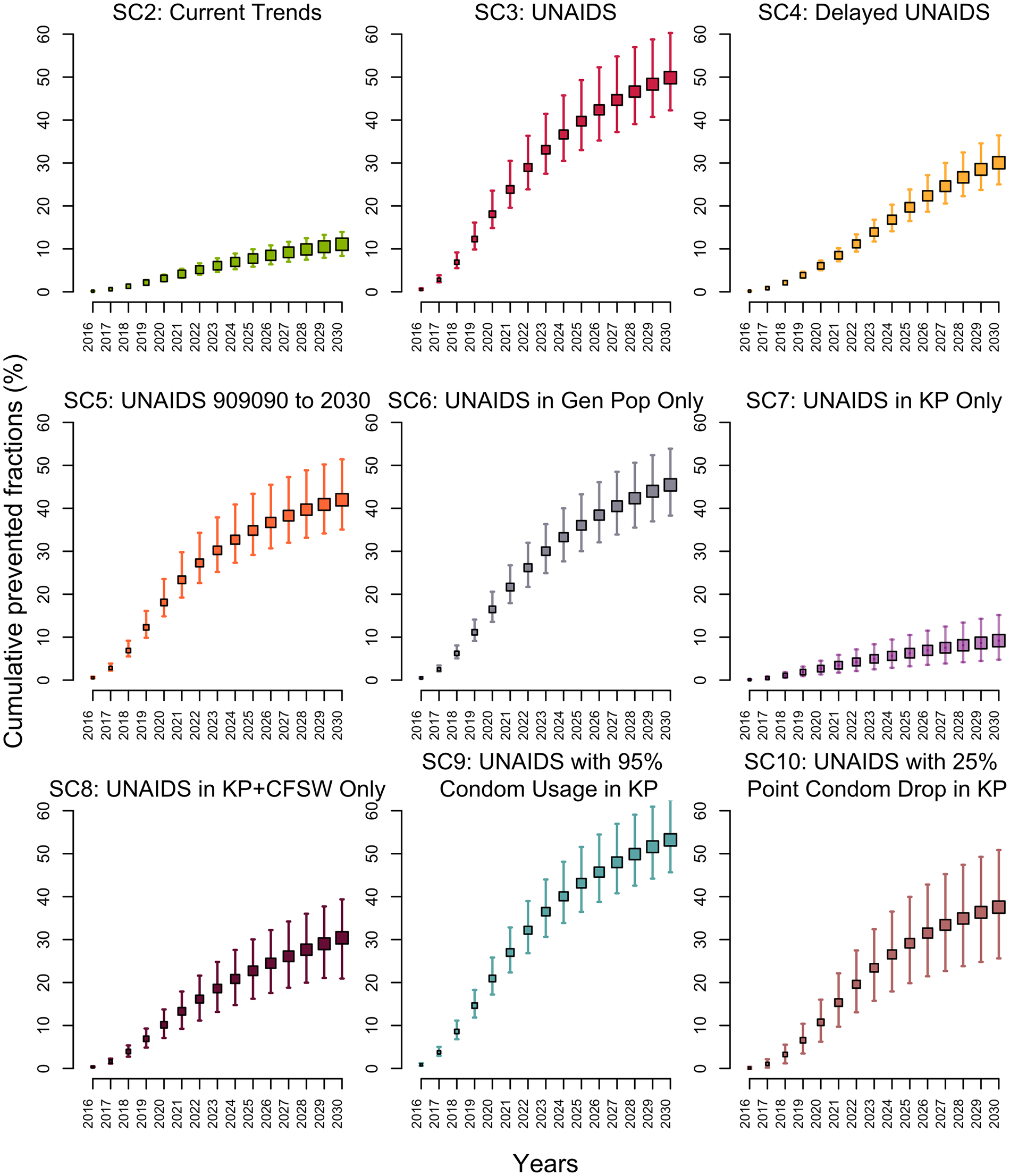 Cumulative fractions of all new HIV infections prevented (medians and 95% credible intervals) among 15–59-year-olds in Côte d'Ivoire between 2015 and 2030 for different intervention scenarios compared to baseline scenario 1 as the counterfactual.