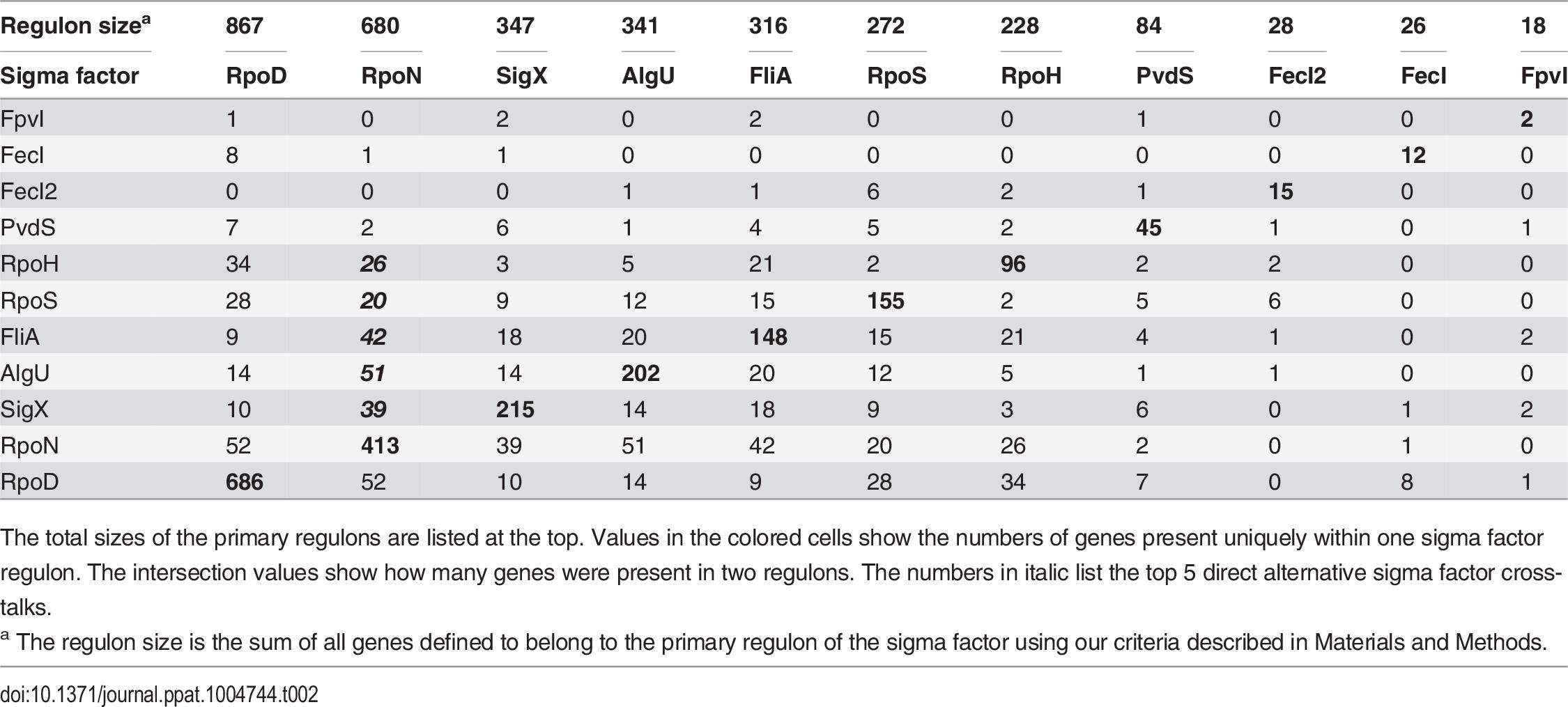 Quantitative analysis of primary sigma factor regulons.