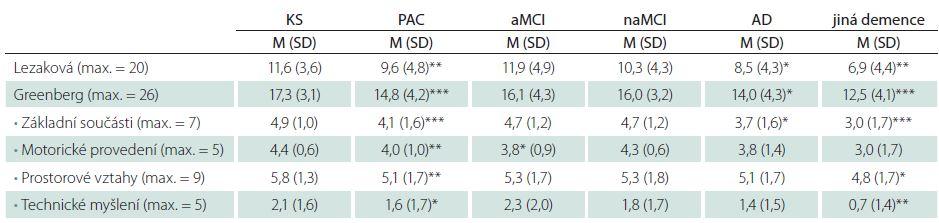 Výsledky kontrolního souboru a pacientů s kognitivním deficitem.
