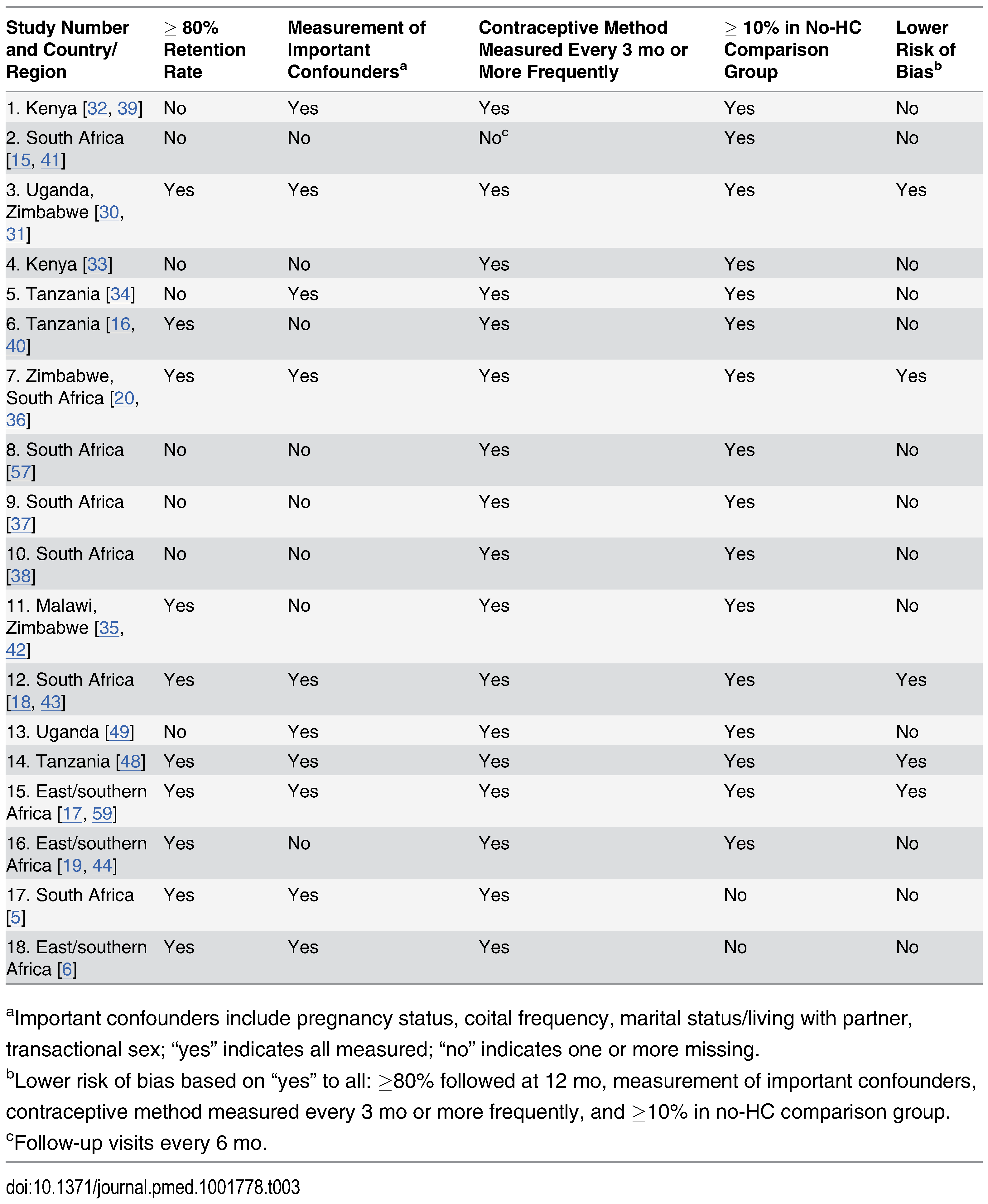 Assessment of risk of bias for the 18 studies included in the individual participant data meta-analysis.