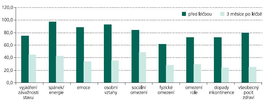 Změny v jednotlivých doménách King's Health Questionnaire (KHQ) po léčbě btx (čím vyšší skóre, tím závažnější dopad na kvalitu života pacientky).