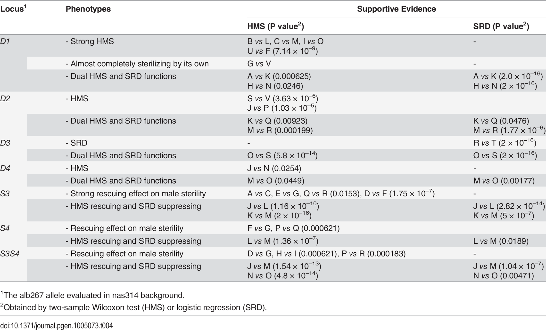 Summary of introgression studies: Evidence for the HMS and SRD functions of each locus.