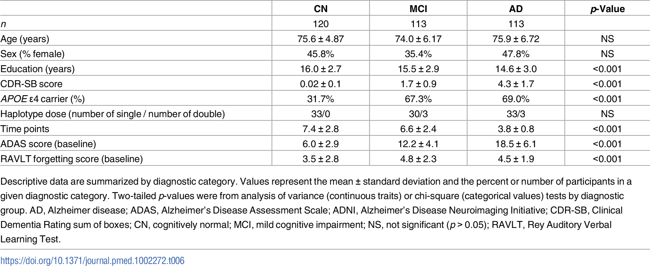 Summary statistics for ADNI participants with longitudinal cognitive measures.