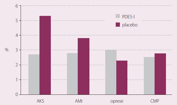 Výskyt koronárních či cerebrovaskulárních příhod při léčbě inhibitory PDE-5 ve srovnání s placebem v %. Metaanalýza 69 studií s 53 tisíci nemocných, sledovaných měsíce až roky [12]. AKS – akutní koronární příhody celkem, AMI – akutní infarkt myokardu, CMP – cévní příhody mozkové