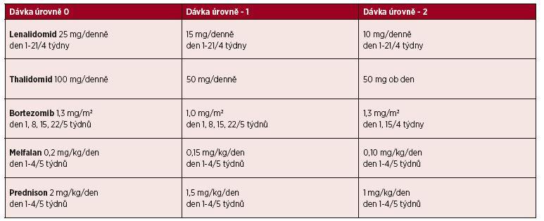 Léčebný algoritmus pro nemocné s MM nad 65 let podle rizikových faktorů*