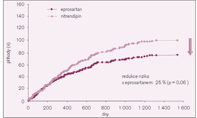 Kardiovaskulární příhody ve studii MOSES.