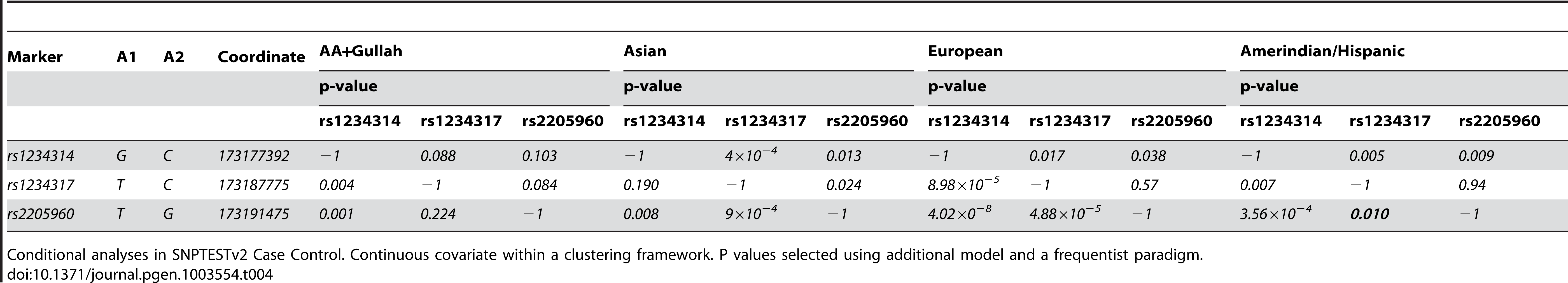Conditional regression results for 5′TNFSF4 variants in four groups.