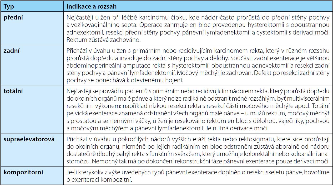 Základní typy pánevní exenterace, její indikace a rozsah Tab. 1. Basic types of pelvic exenteration, its indications and scope