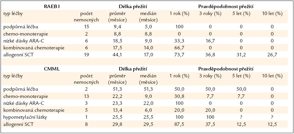 Délka přežití nemocných z registru ÚHKT s RAEB I a CMML, nemocní jsou rozděleni podle jednotlivých léčebných přístupů.