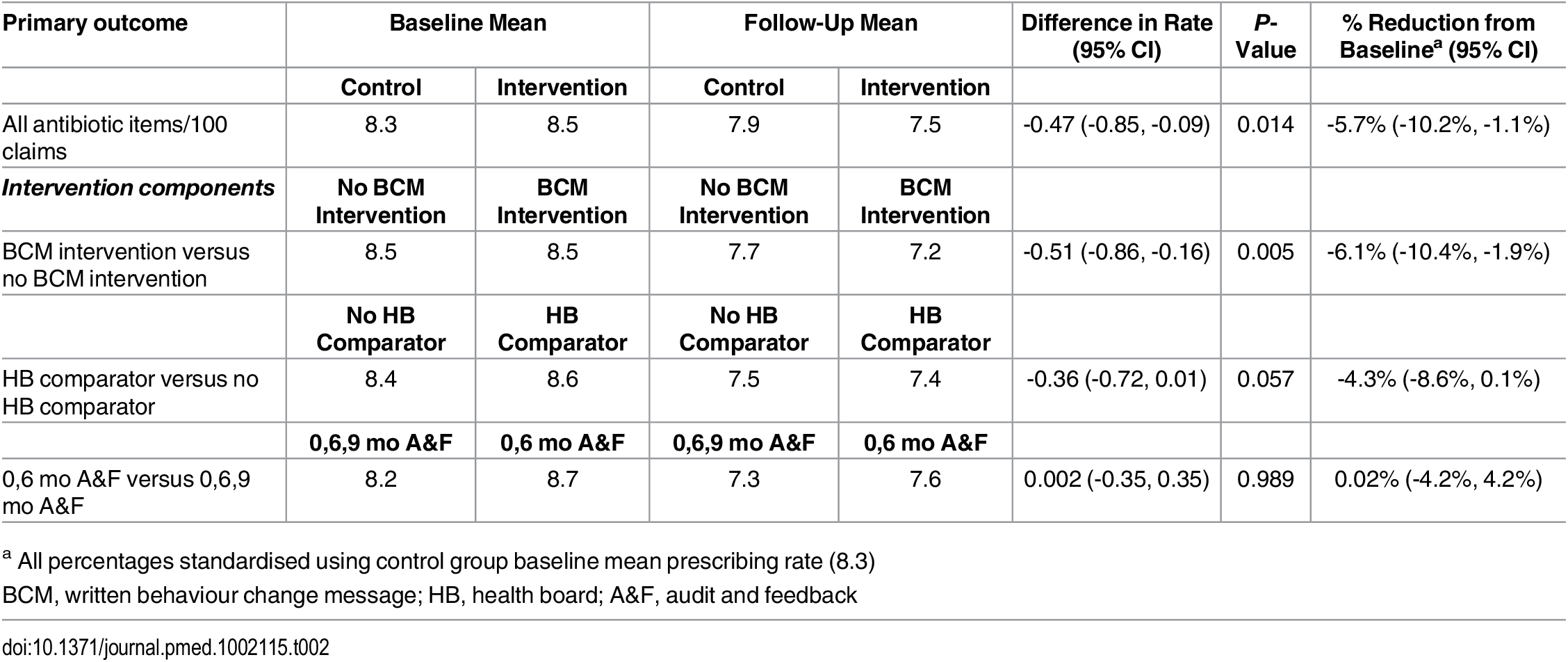 Summary results of all item antibiotic prescribing rates (primary outcome).