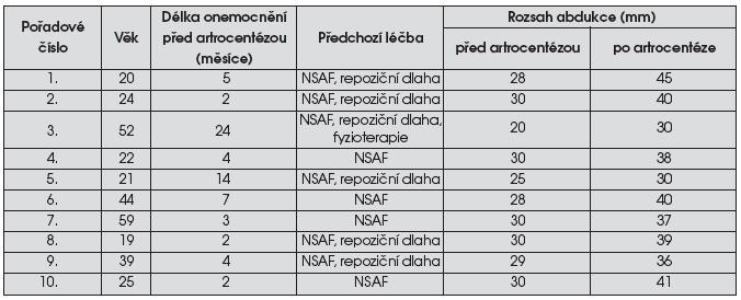 Charakteristika studovaných pacientek