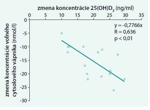Vzťah absolútnych zmien [Ca<sup>2+</sup>]<sub>i</sub> a zmien 25(OH)D<sub>3</sub> po 6 mesiacoch suplementácie vitamínu D<sub>3</sub> [17]
