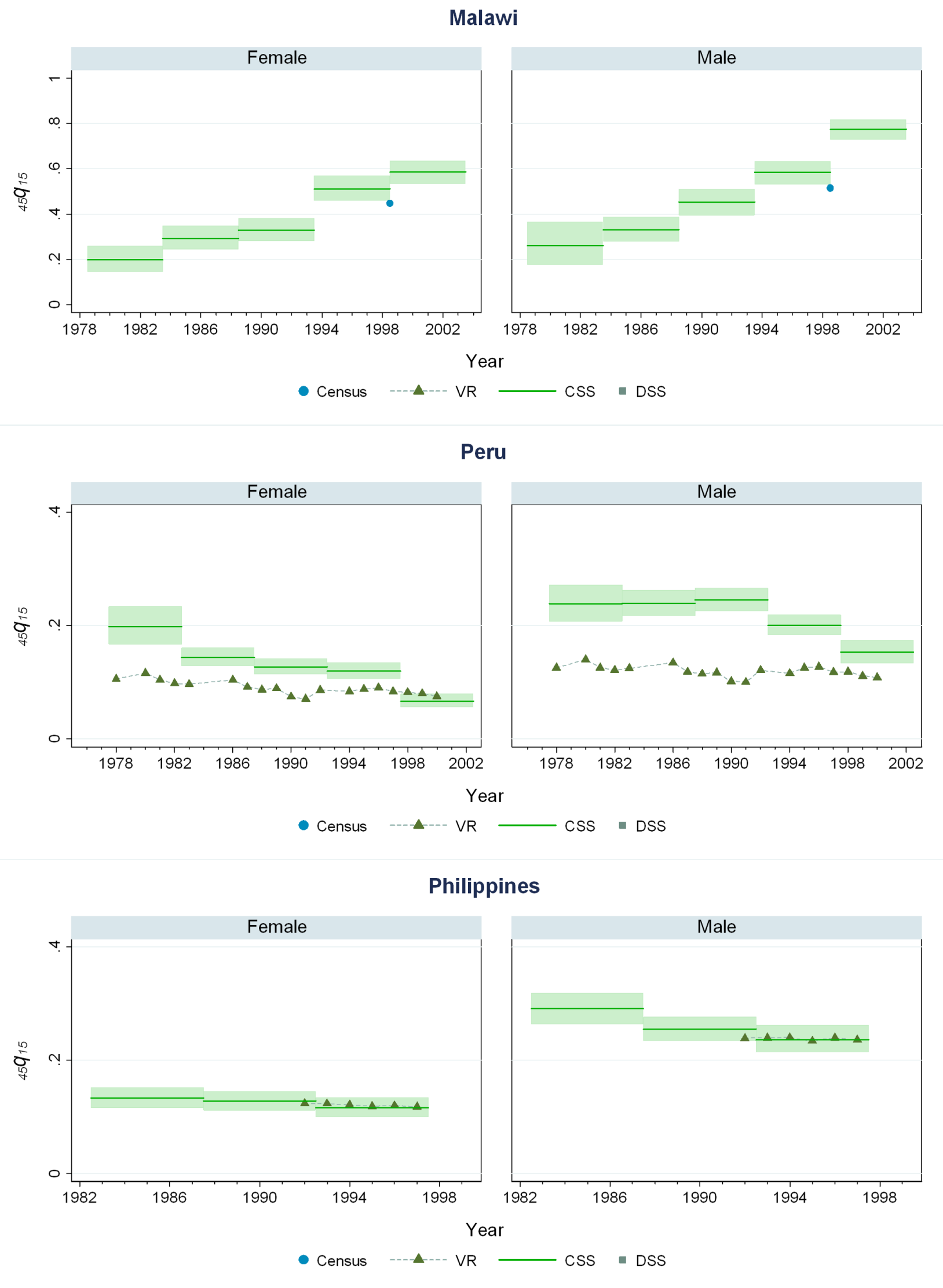Estimates of <sub>45</sub><i>q</i><sub>15</sub> from the CSS method compared to estimates generated from vital registration, DSS, and census household death estimates: Malawi, Peru, The Philippines.
