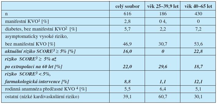 Distribuce základních kategorií podle priorit kardiovaskulární prevence