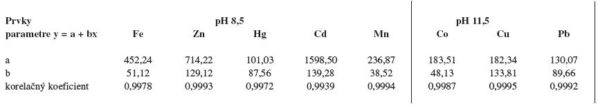 Parametre regresnej priamky pre jednotlivé prvky