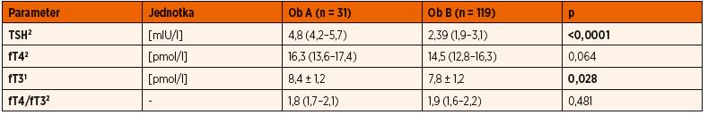 Koncentrácie hormónov štítnej žľazy u obéznych detí rozdelených podľa hodnoty TSH: Ob A (TSH ≥4 mIU/l) a Ob B (TSH <4 mIU/l).