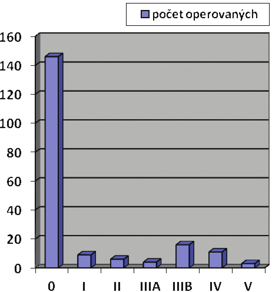 Clavien-Dindova klasifikace chirurgických komplikací v sestavě 197 resekcí pro karcinom žaludku, v Novém Jičíně 2005–2012 Graph 7: Clavien-Dindo classification of surgical complications in a set of 197 resections for gastric cancer in Nový Jičín 2005–2012