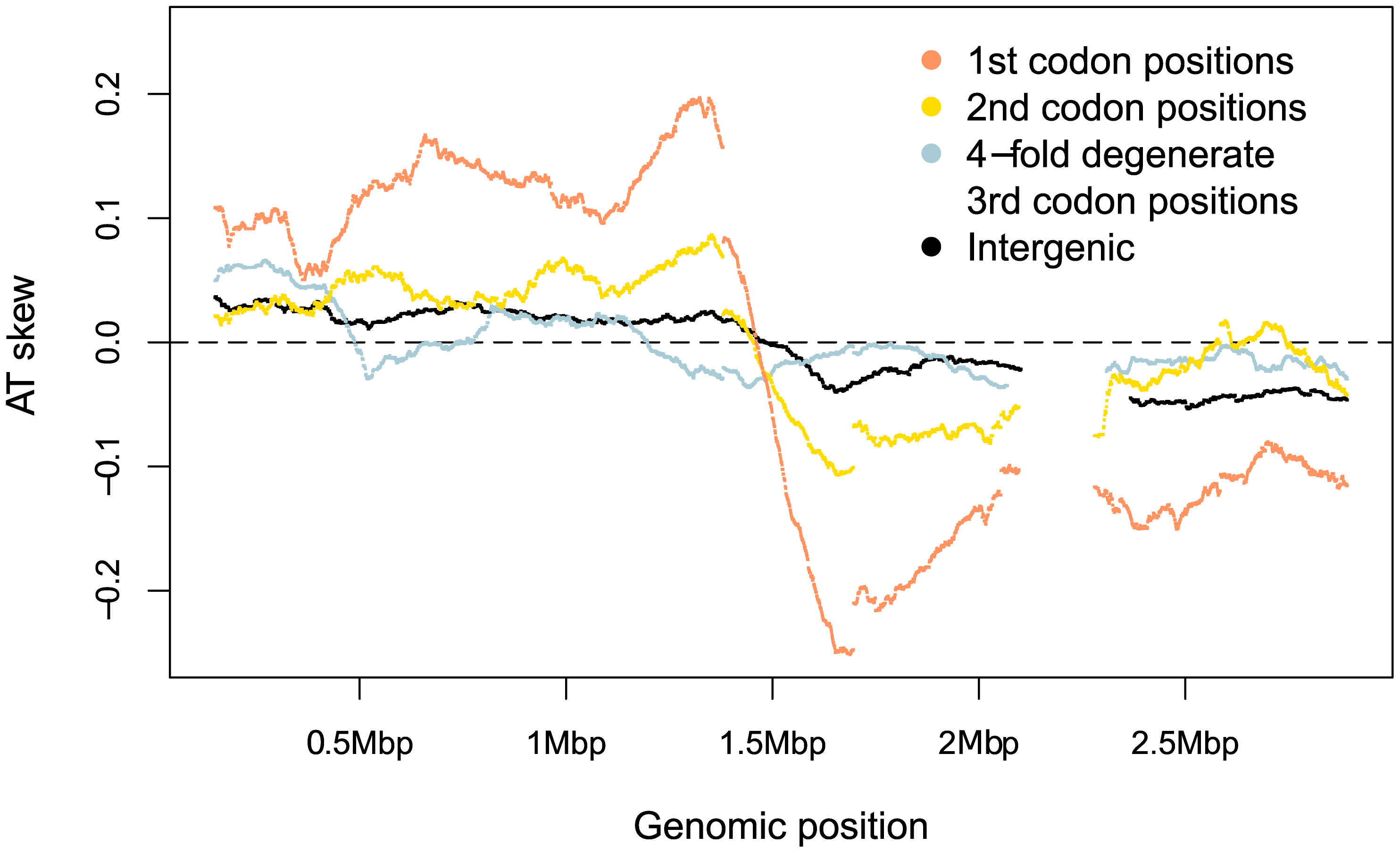 <i>S. aureus</i> AT skews in different sites along the genome.