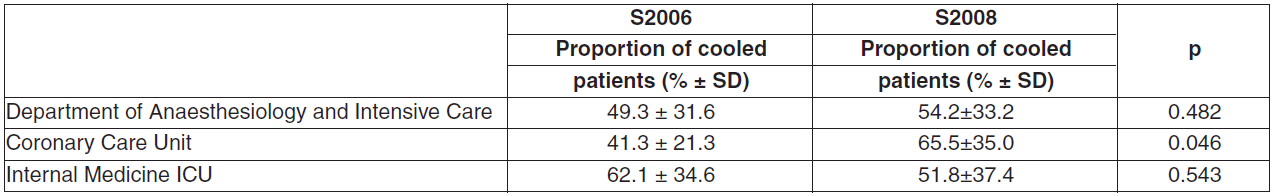 Comparison of the proportion of patients treated with TH out of all admitted cardiac arrest patients in both surveys