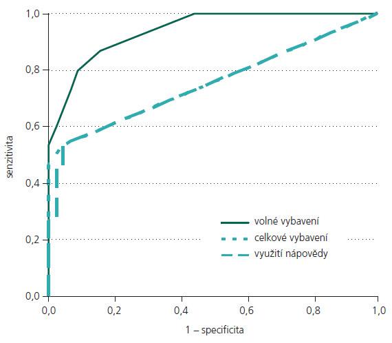 ROC křivky pro srovnání skupin bvFTD vs KS.