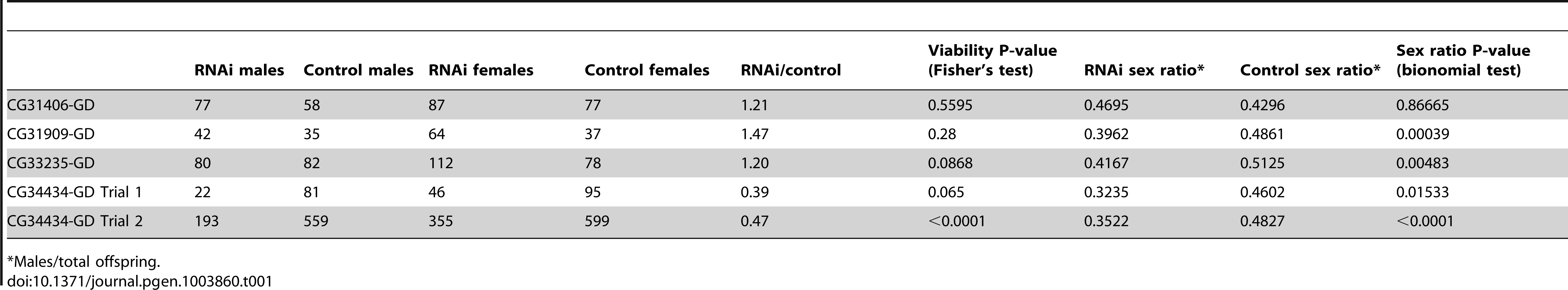 "Effects of RNAi using ""GD"" lines targeting <i>de novo</i> genes."