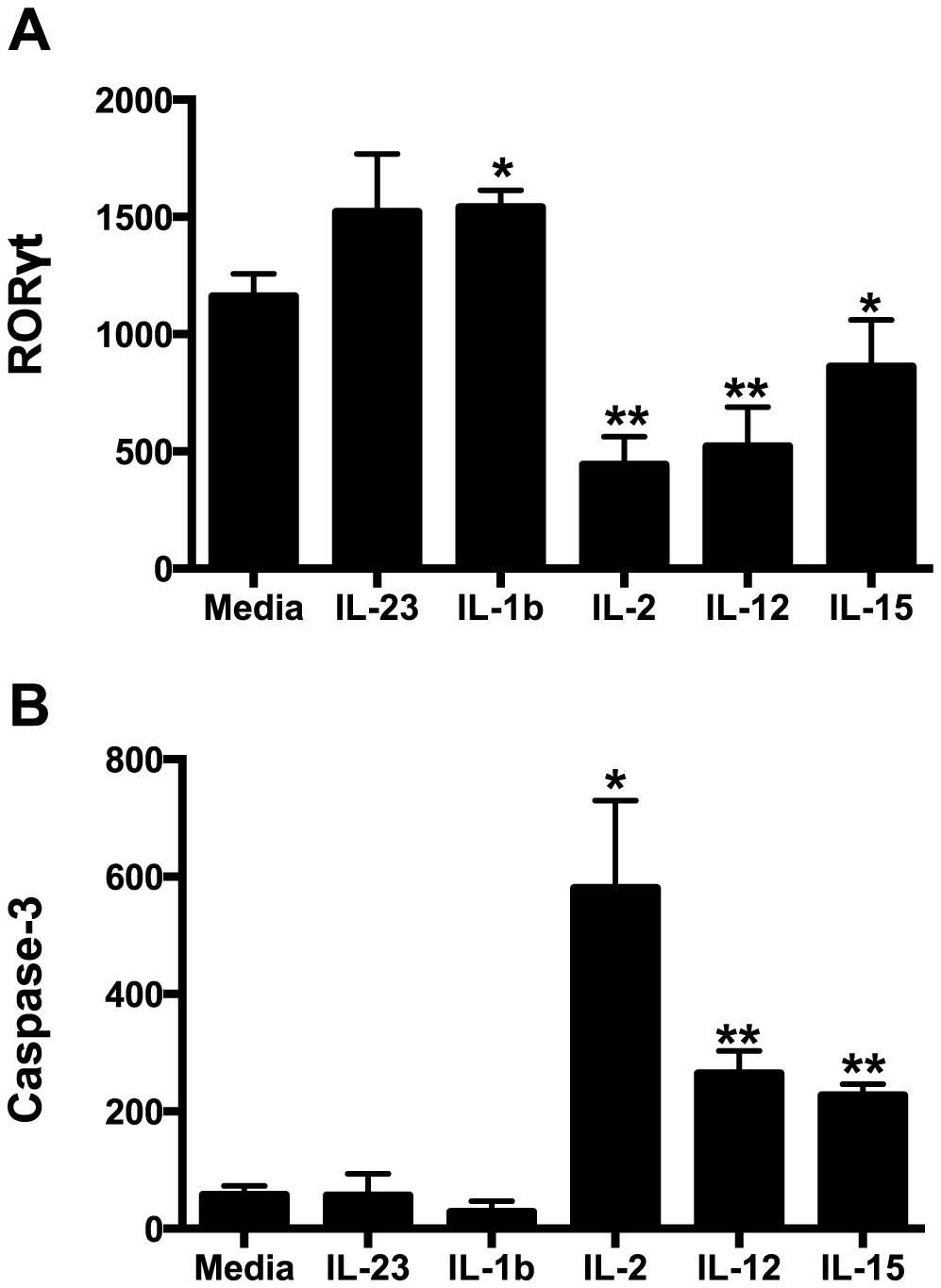 Intracellular RORγt and caspase-3 levels in cytokine cultured NKp44+ ILCs.