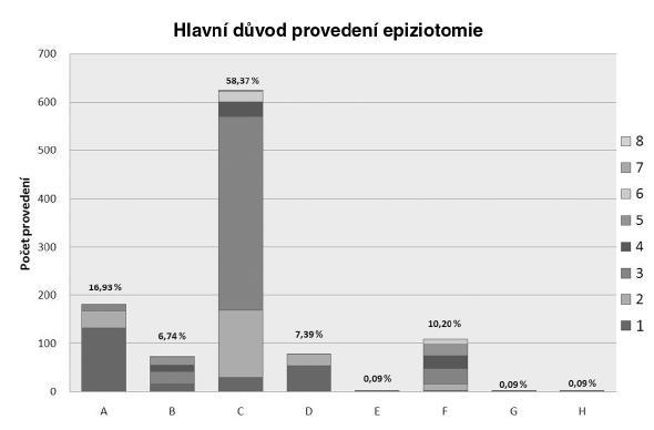 Hlavní důvod provedení epiziotomie Kategorie na ose x reprezentují skupiny důvodů, jednotlivé důvody v rámci skupiny jsou rozlišeny ve stupních šedi. Pro vysvětlení označení viz tab. 1.