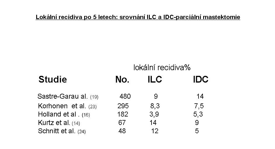 Po parciální mastektomii je lokální recidiva u ILC stejně častá jako u IDC Pic. 4. Local relaps rates after parcial mastectomy are identical for both the ILC and IDC