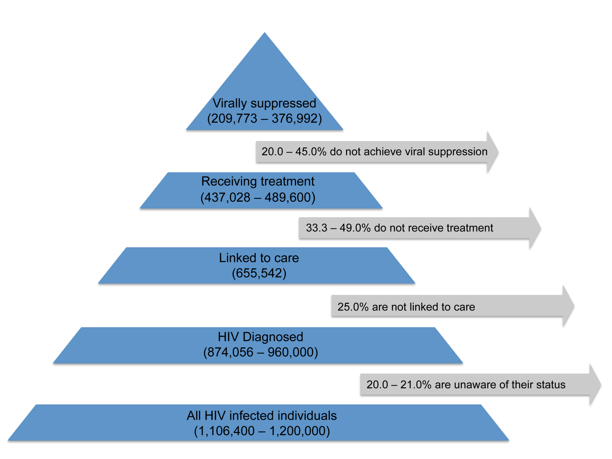 Estimated numbers of HIV-infected individuals in the US retained (and corresponding percentages lost) at various stages of the test, link, and treat cascade.