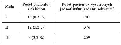 Zaznamenaný záchyt delécií použitím sady I, II, III