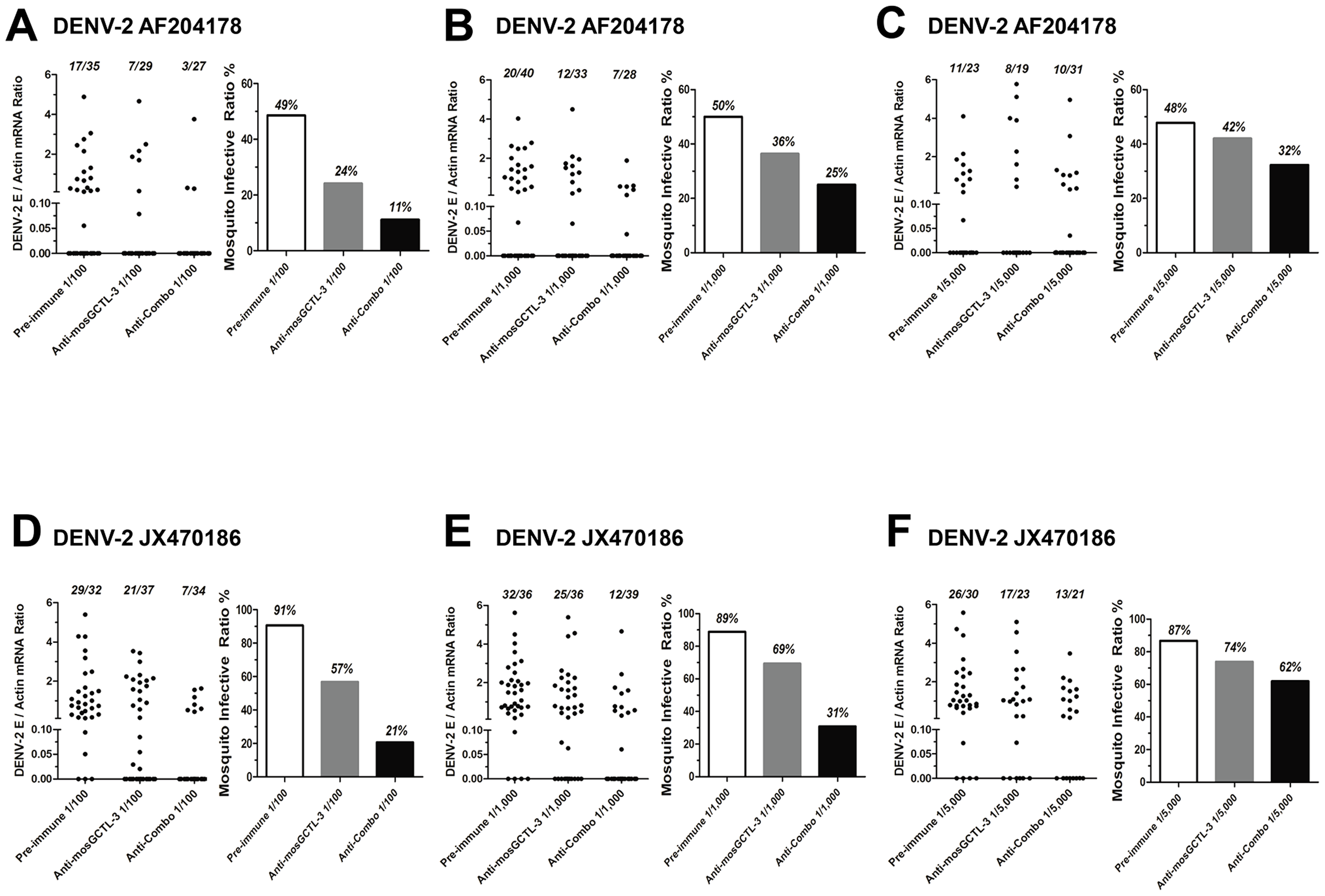 Transmission-blocking effect of mosGCTLs antisera in the infection of low-passage DENV-2 strains.