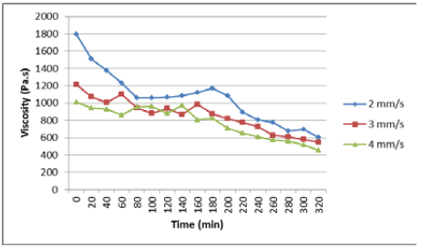 Fig. 19: Dependence of viscosity on time for dried material.