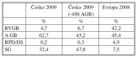Porovnání percentuálního podílu jednotlivých bariatrických operací za rok 2009 s Evropou za rok 2008