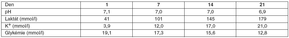 Hodnoty biochemických veličin v krevní konzervě volně podle Millera [5]
