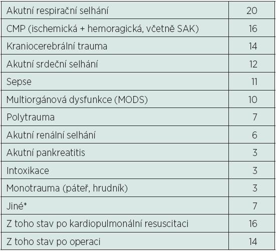 Rozdělení pacientů podle příčiny hospitalizace