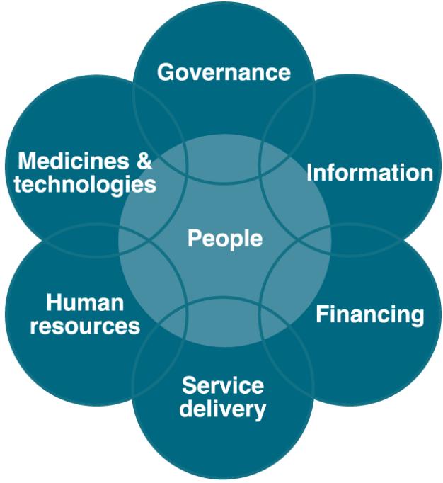 Health system building blocks <em class=&quot;ref&quot;>[<b>7</b>]</em>.