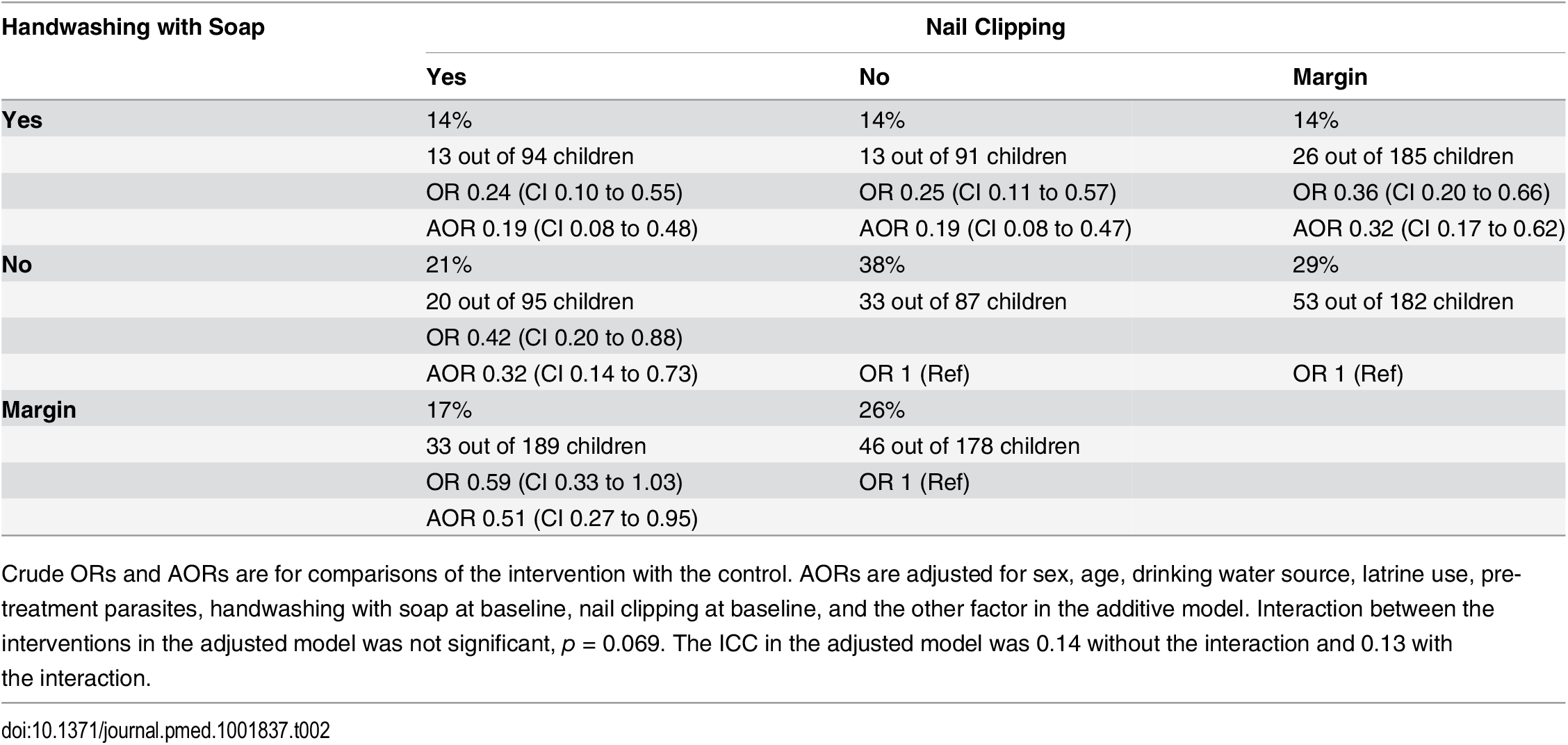 Intestinal parasite reinfection rates at 6-mo follow-up (<i>n =</i> 367).