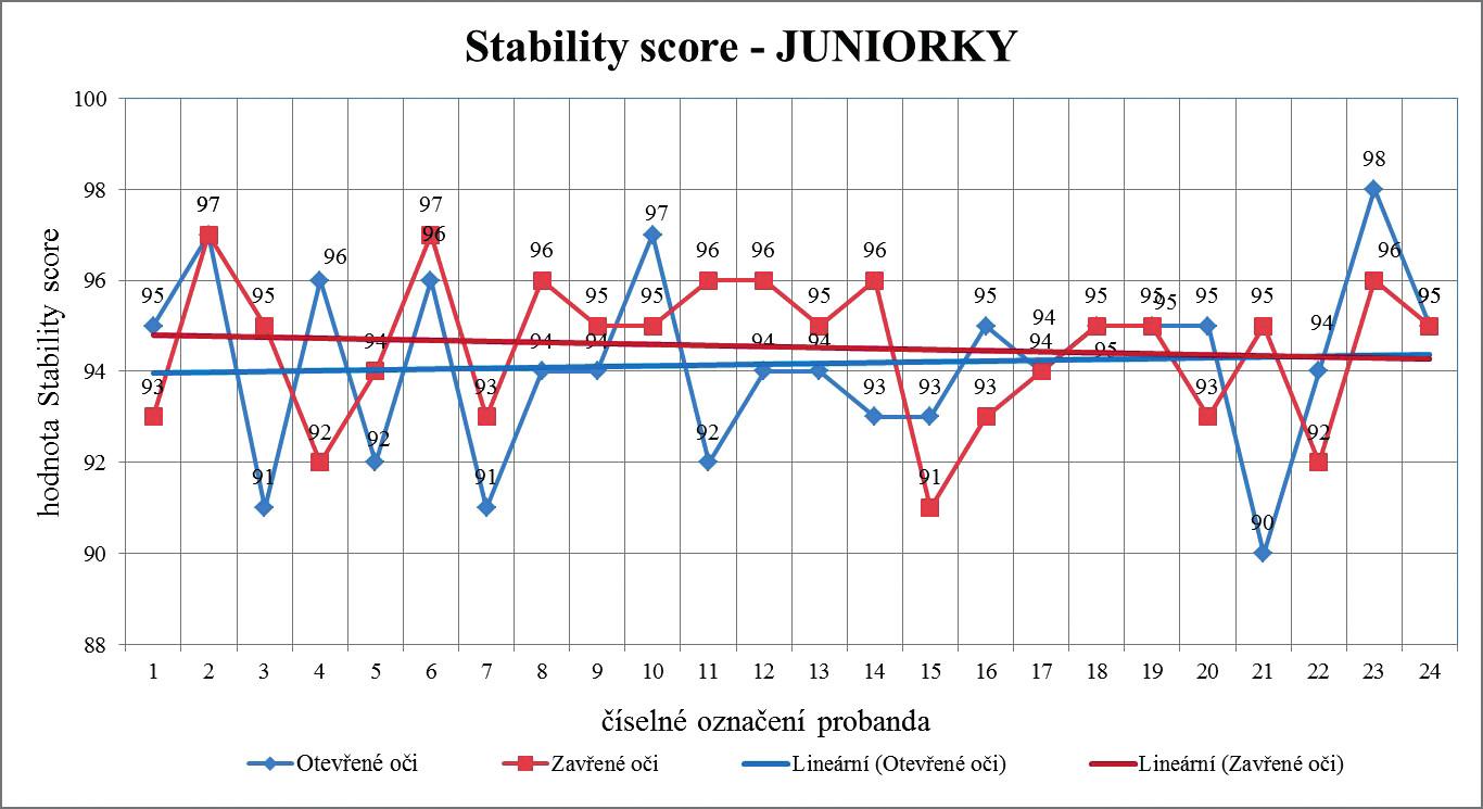 Lineární trend hodnot Stability score při otevřených a zavřených očích u kategorie juniorek v závislosti na délce praxe v synchronizovaném plavání.