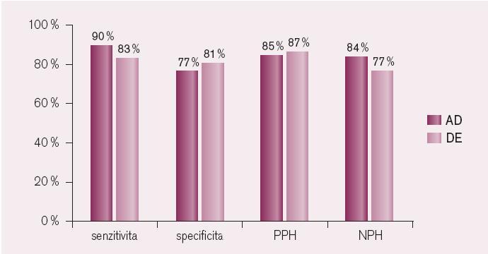Srovnání senzitivity, specificity, pozitivní (PPH) a negativní předpovědní hodnoty (NPH) akustické densitometrie (AD) a dobutaminové echokardiografie (DE) v diagnostice viability myokardu.
