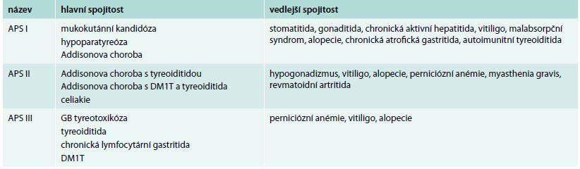 Autoimunitní polyglandulární syndromy I.–III. typu podle Blizzarda a Neufelda